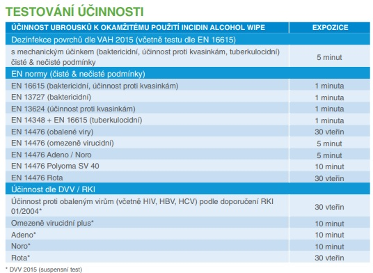 Účinnost Incidin Alcohol Wipe