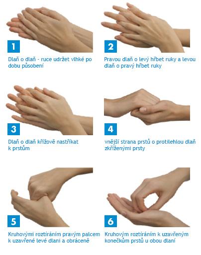 Hygienická dezinfekce rukou | Dentimedshop.cz
